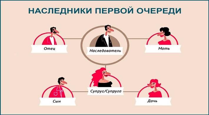 Супружеская доля в наследстве по закону: выделение после смерти супруга
