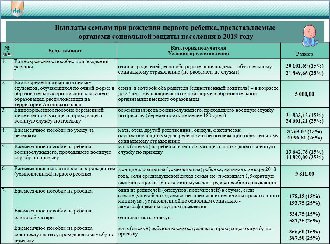 Пособие при рождении ребенка в москве