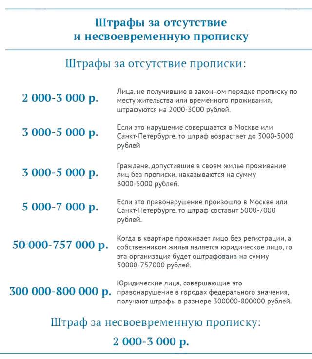 Штраф за отсутствие регистрации (прописки) по месту пребывания или проживания для граждан рф в 2020 году
