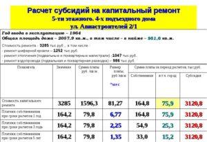 Кому положены льготы за капремонт в москве в 2020 году