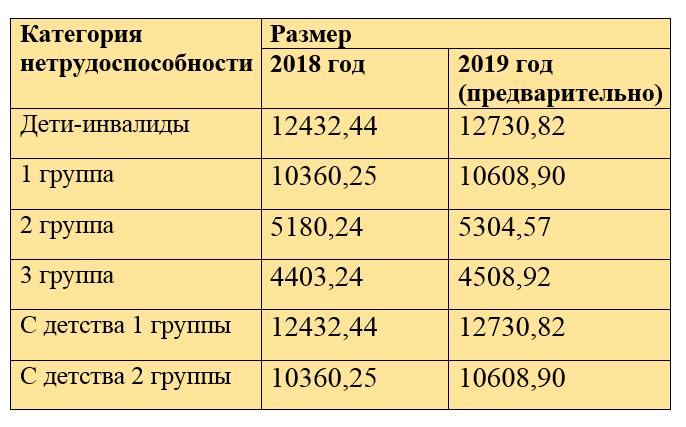 Какая пенсия по инвалидности 1 группы в 2020 году (размер, минимальная сумма, как получить)