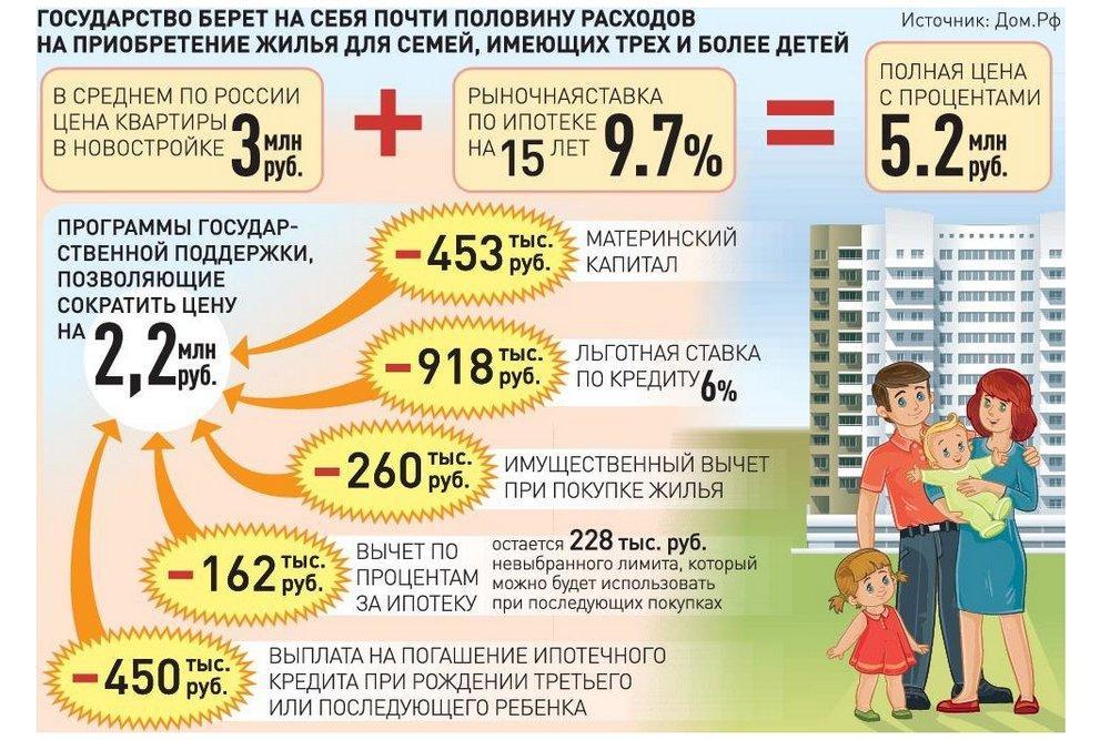 450 тысяч на ипотеку многодетным семьям с 2019 года. условия погашения ипотеки многодетным государством, последние новости.