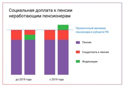 Региональная доплата к пенсии в москве и московской области в 2020 году