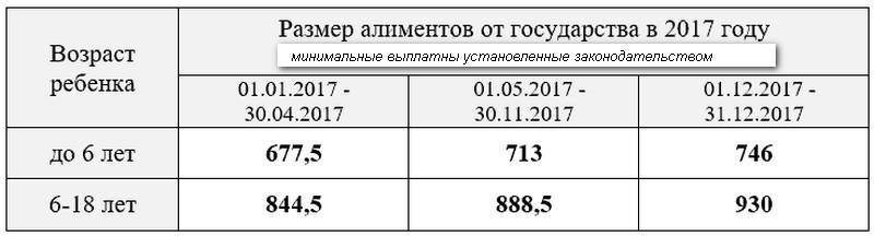 Размер алиментов на двоих детей в 2020 году