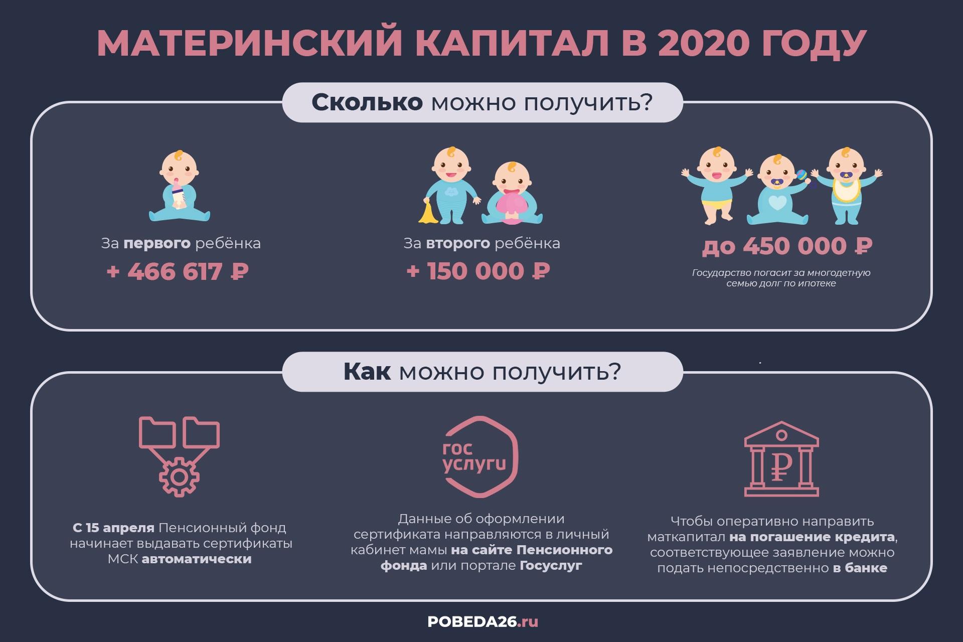 Материнский капитал 2020 на покупку участка