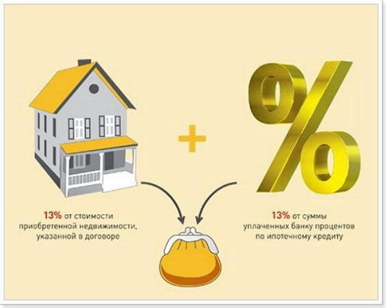 Возврат налога при покупке квартиры в 2020 году - документы, порядок, процент