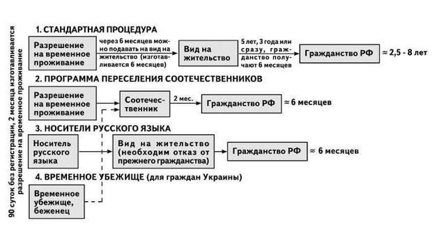 Отказ от гражданства украины для получения гражданства рф: можно ли получить российское подданство, не лишая себя украинского?