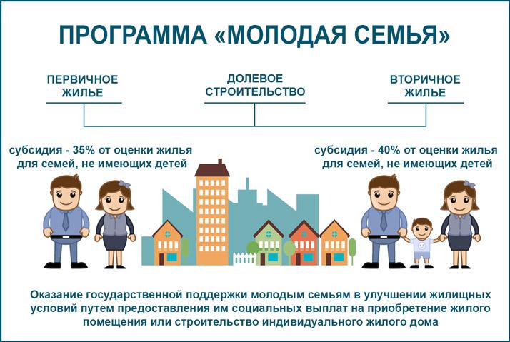 Государство поможет: какие есть социальные программы и как получить помощь молодой семье в приобретении жилья?
