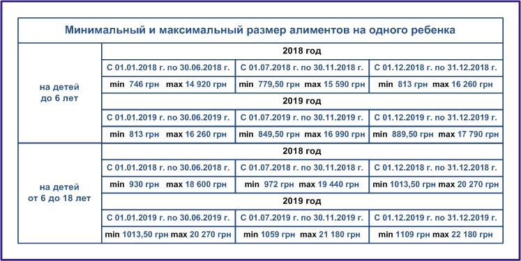 Индексация алиментов: по соглашению, за прошедший период, индексация задолженности по алиментам