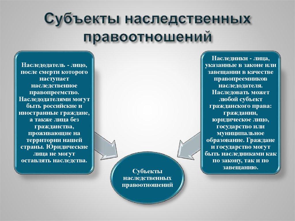 Наследственное право. шпаргалка (2 стр.)