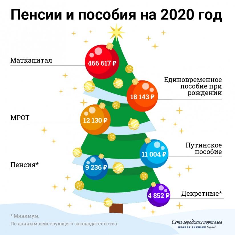 Материнский капитал продлили до 31 декабря 2026 года включительно