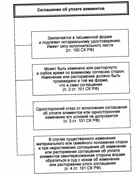 Расторжение соглашения об уплате алиментов в 2020 году