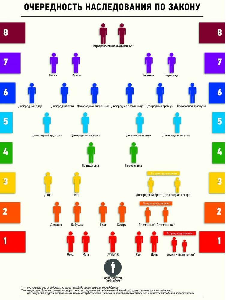 Наследство по закону: очередность наследования (схема)