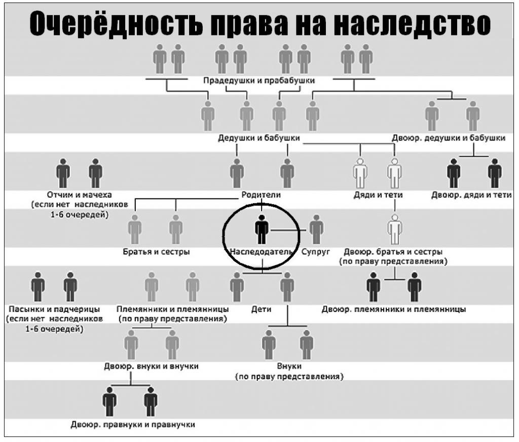 Особые случаи или особенности наследования отдельных видов имущества