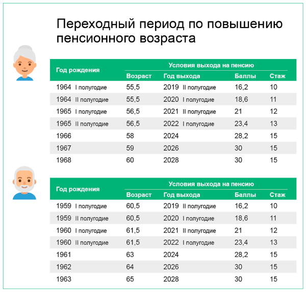 Какие налоговые льготы положены пенсионерам в 2020 году