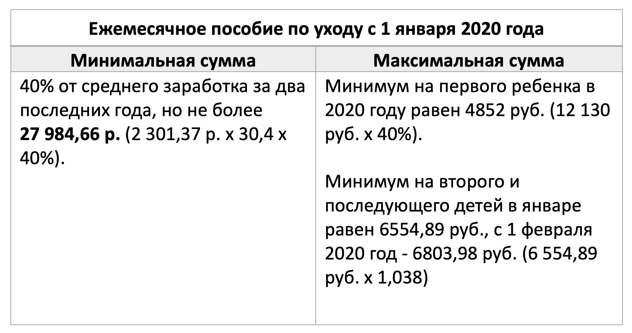 Ежемесячные детские пособия после 3 лет в 2020 году (изменения кому платятся)