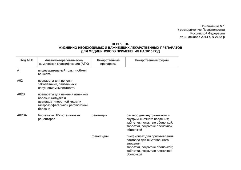 Список лекарств по федеральной льготе на 2020