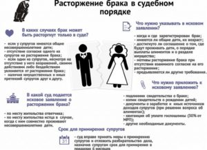 Срок для примирения при расторжении брака в суде