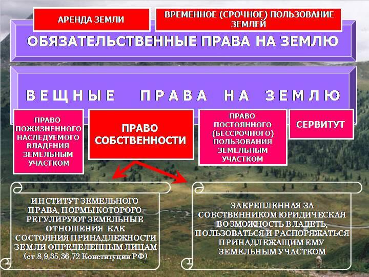 Причина появления и отмена право пожизненного наследуемого владения и постоянного (бессрочного) пользования земельным участком