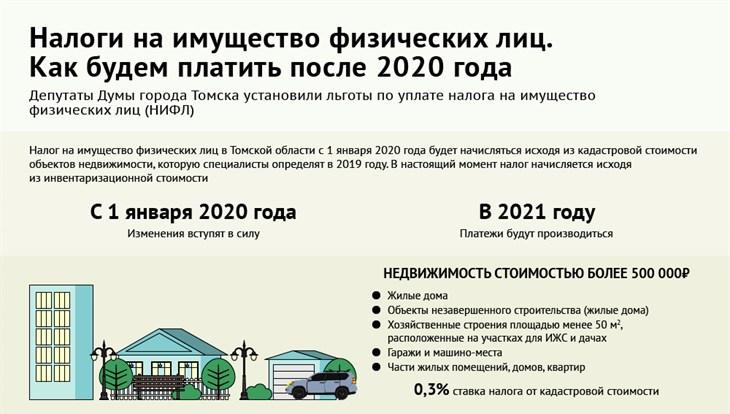 Какие изменения ожидают физических и юридических лиц при начислении налога на недвижимость в 2020 году