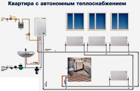 Какое отопление выбрать: автономное, индивидуальное или центральное