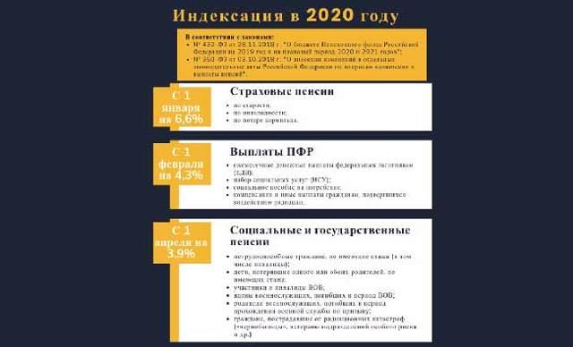 Изменения в пенсии инвалидам 3 группы в 2020 году