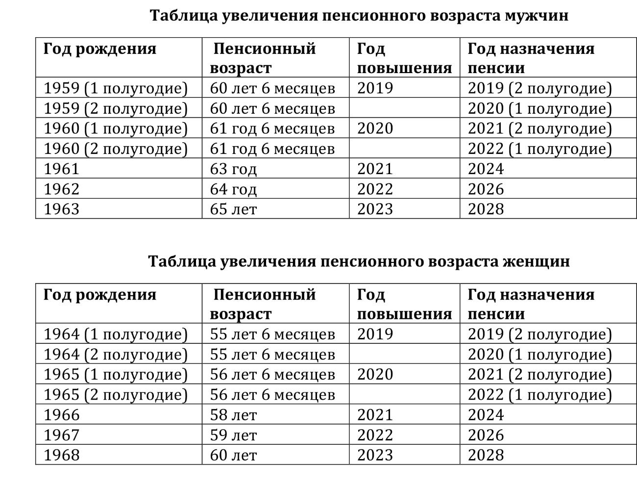Нюансы зачисления службы в армии в трудовой стаж. ч.3