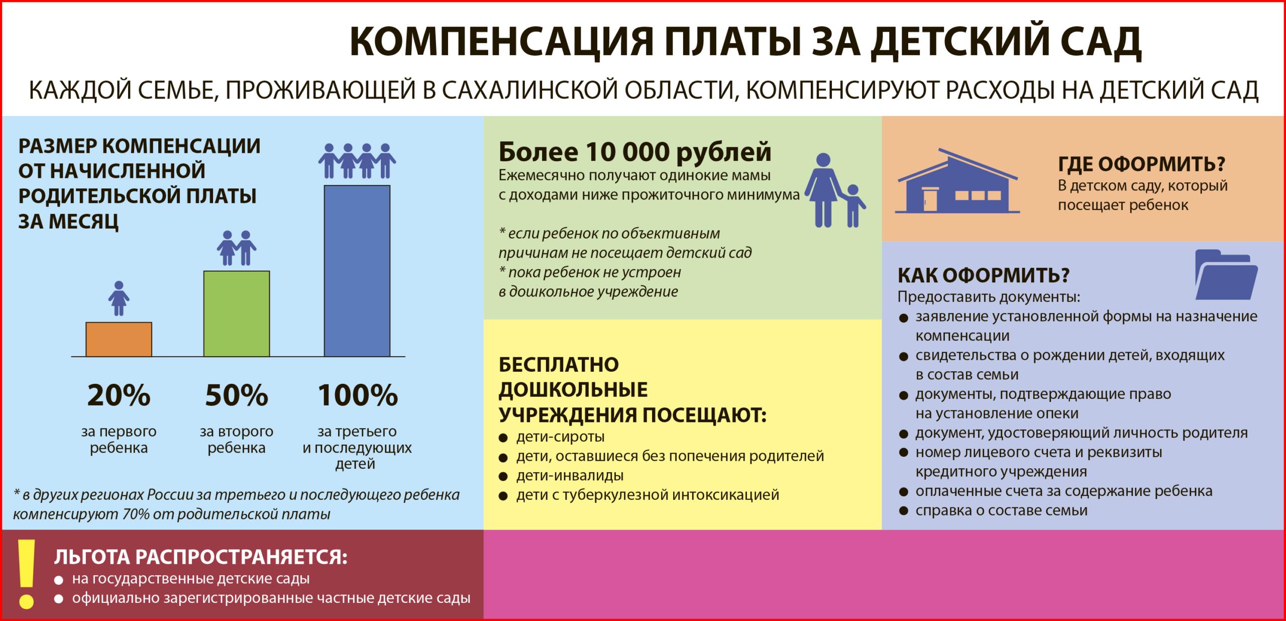 Компенсация за место в детском саду 2020