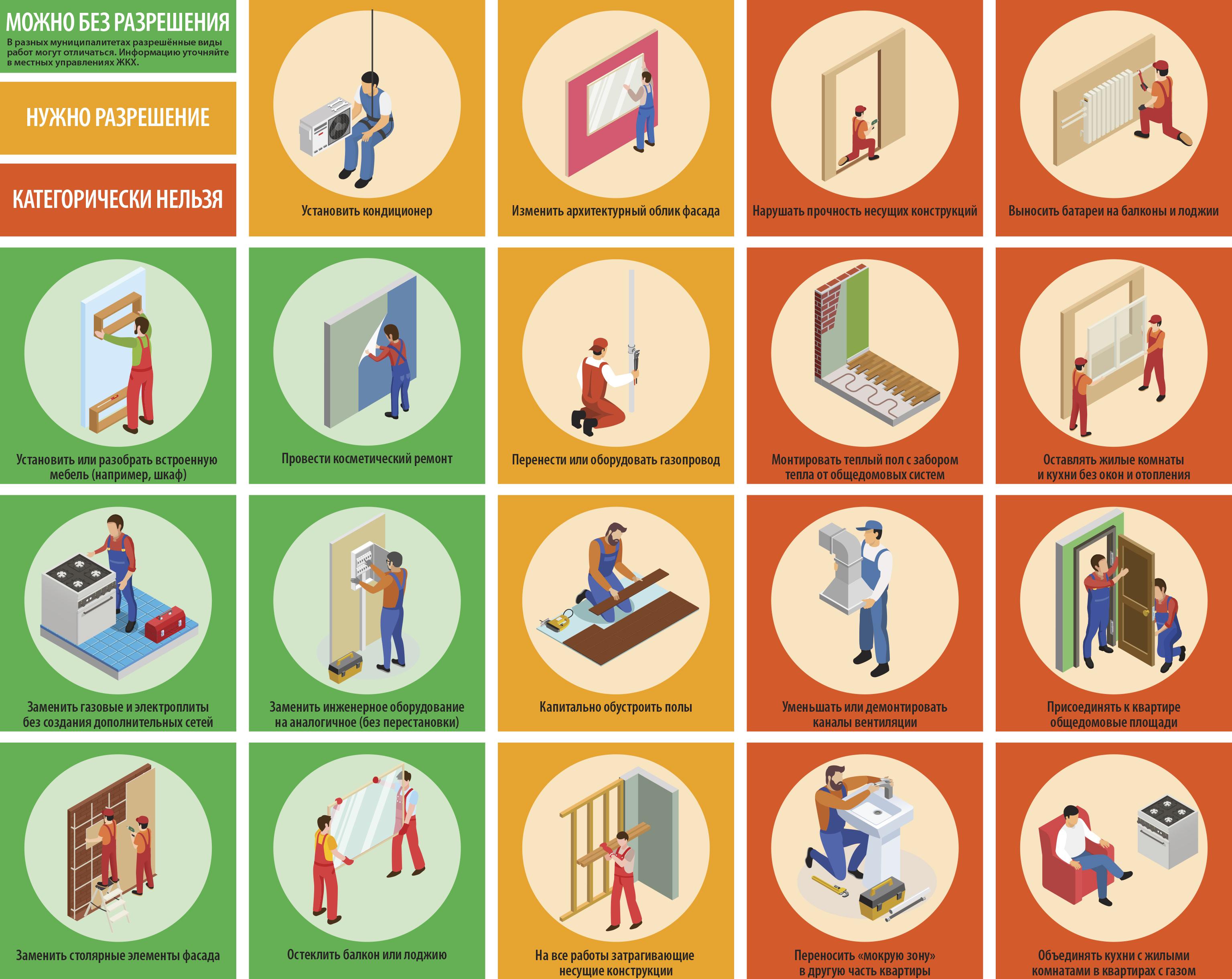 Перепланировка квартиры в новостройке в 2020. все особенности.