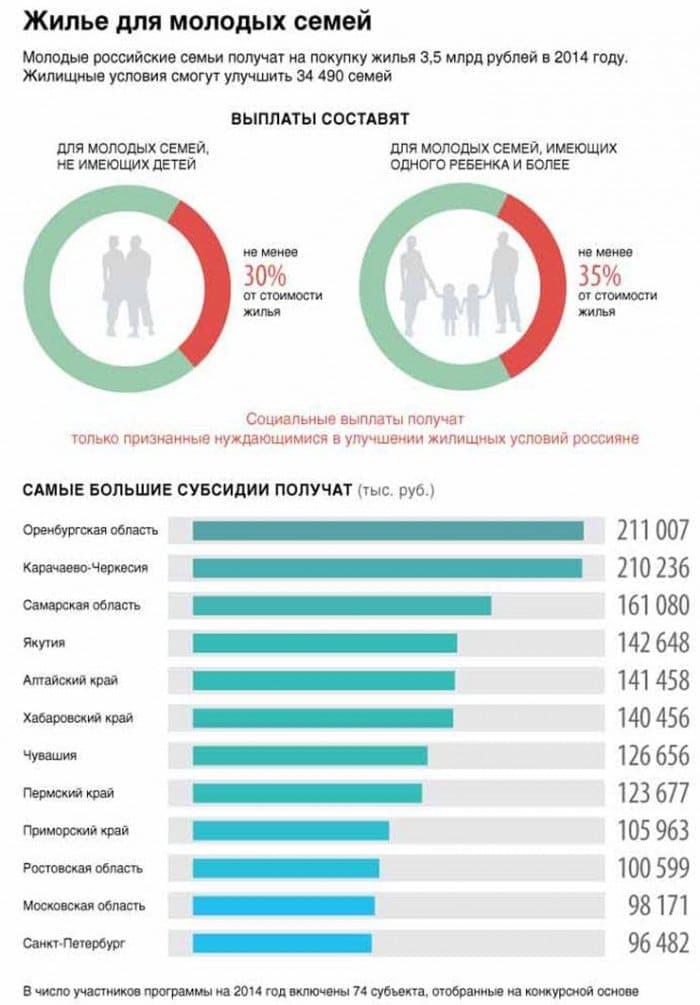 Субсидии многодетным семьям на строительство дома в московской области 2020