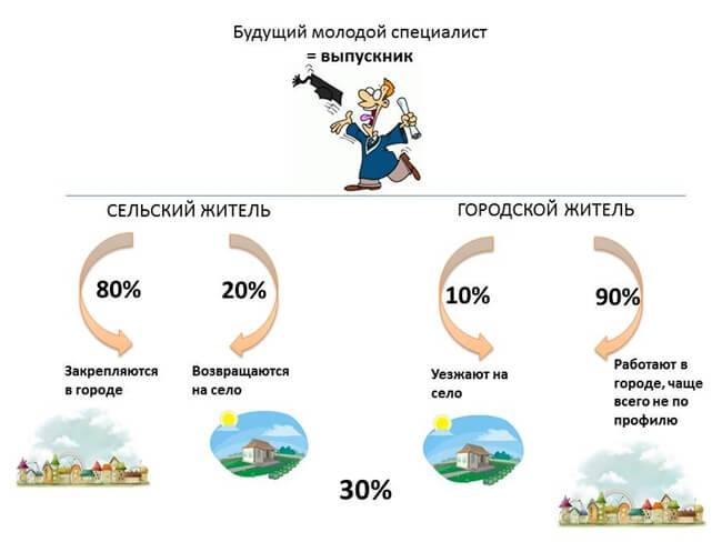 Программа молодой специалист 2020 нижегородская область куда обращаться