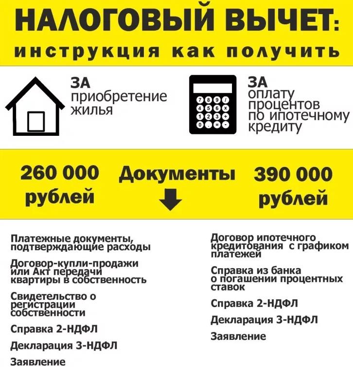 Налоговый вычет за проценты по ипотеке в 2020 году