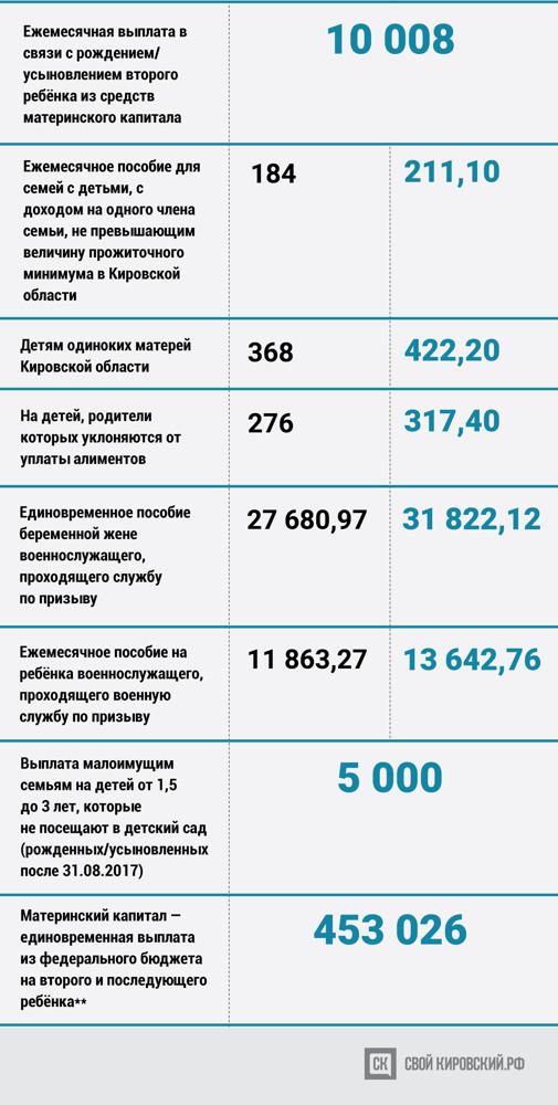 Можно ли продлить декретный отпуск после 3 лет в россии в 2020