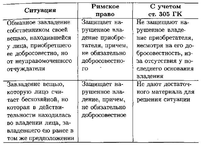 Особенности наследования отдельных видов имущества: сложные случаи передачи по наследству