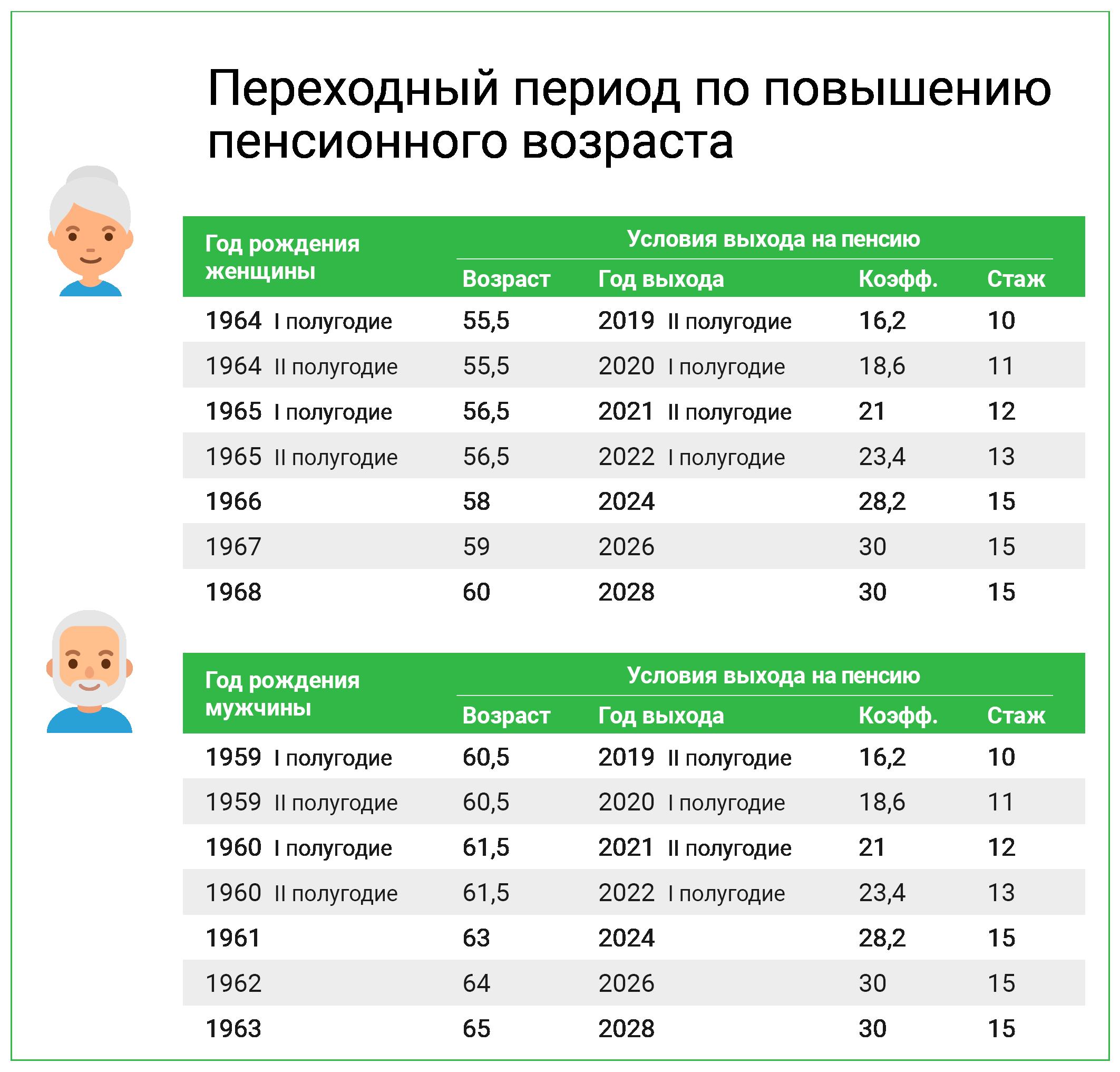 Кому, насколько и когда повысят пенсии в 2020 году