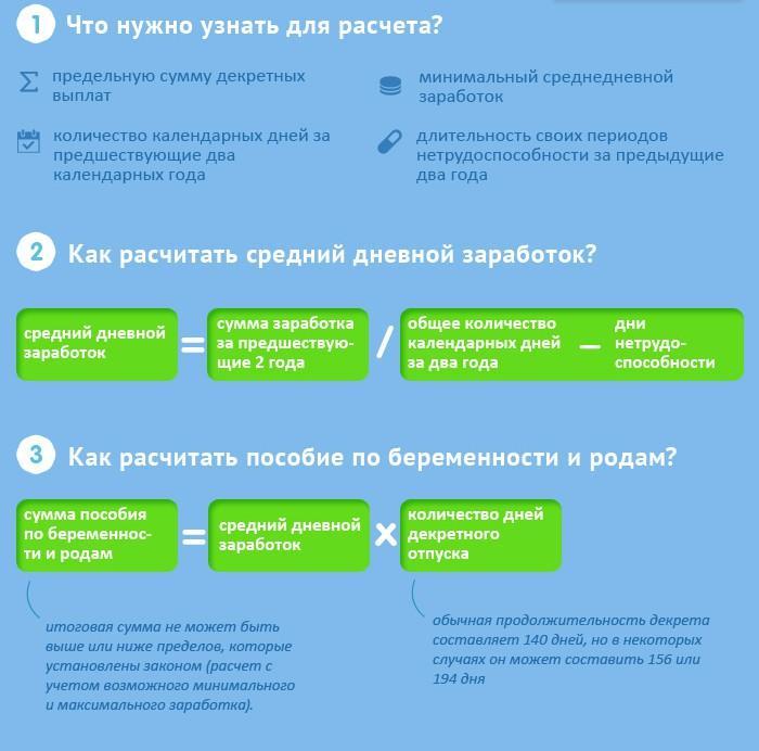 Выплаты в декрет в 2020 году в россии