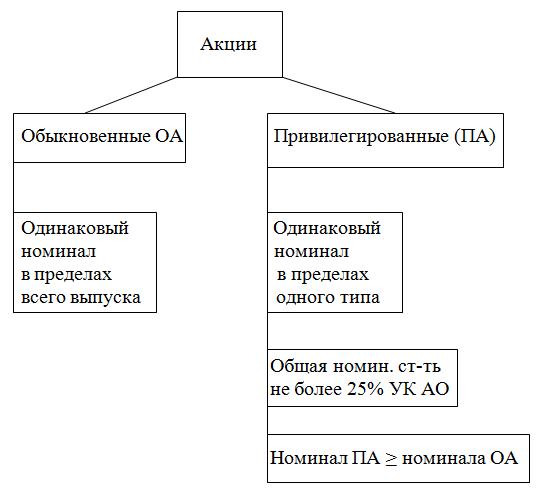 Оформление, оценка стоимости и регистрация права собственности на акции, получаемые по наследству