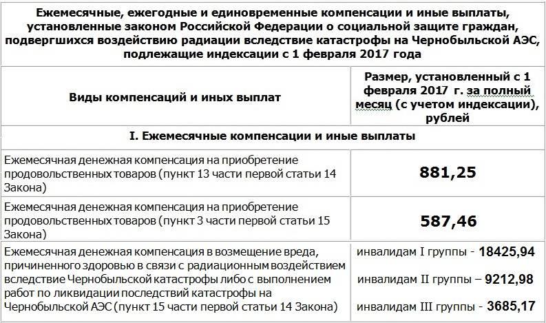 Чернобыль москва выплата в апреле 2020 года