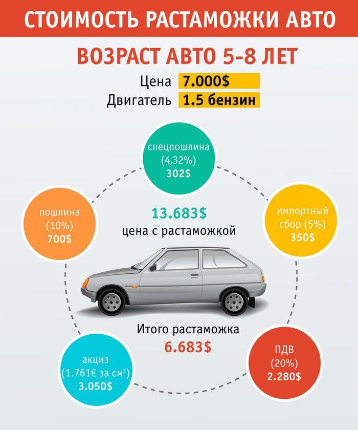 Сколько стоит растаможить машину в 2020 году: расчет стоимости растаможки авто