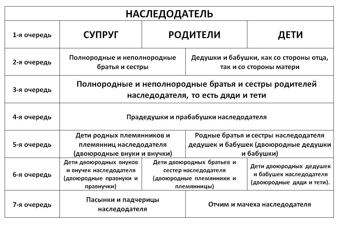 Наследование по закону - очереди наследования в 2018 году