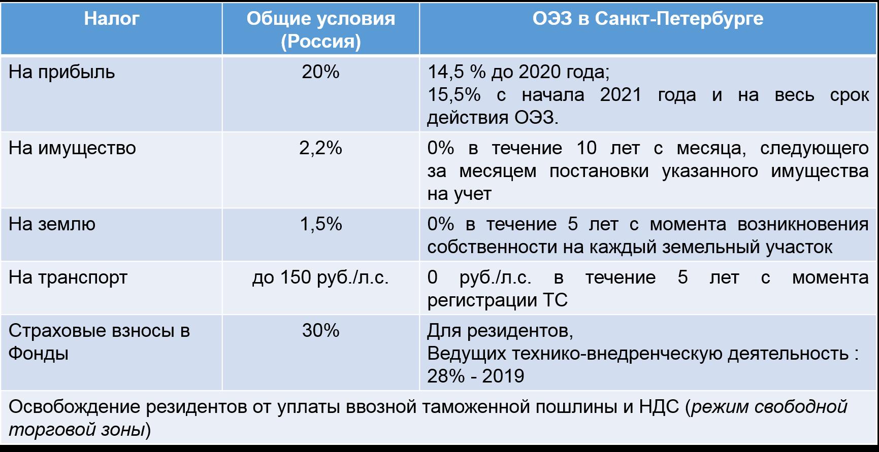 Льготы по уплате таможенных платежей и порядок их предоставления
