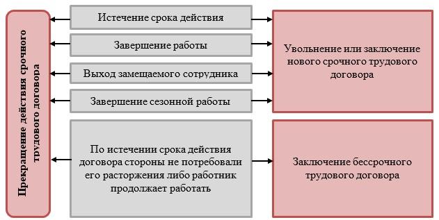 Статья 275 тк рф. заключение трудового договора с руководителем организации