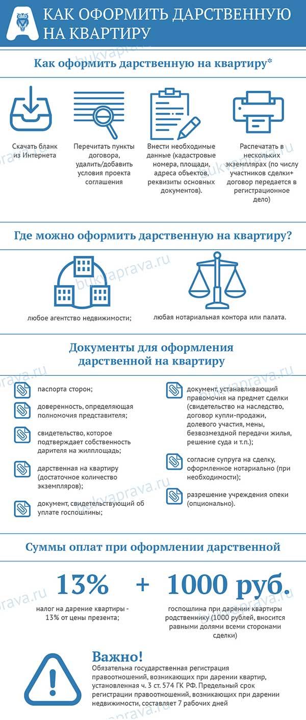 Какие документы нужны для оформления дарственной на квартиру: перечень необходимых справок для регистрации договора дарения