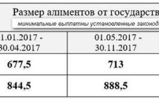 Алименты по прожиточному минимуму на ребенка по новому закону в россии в 2020 году