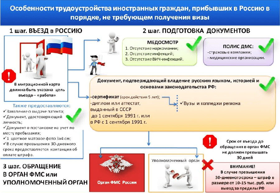 Патент на работу для иностранных граждан. зачем нужен? как получить? сроки действия
