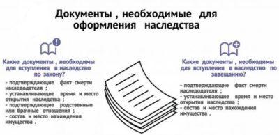 Оформление наследства на квартиру: порядок действий, документы, условия и сроки вступления в наследства » вcероссийский отраслевой интернет-журнал «строительство.ru»