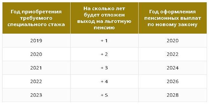Список льготных профессий с вредными условиями труда