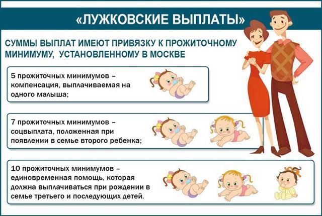 «лужковские выплаты» молодым семьям при рождении ребенка в москве в 2020 году