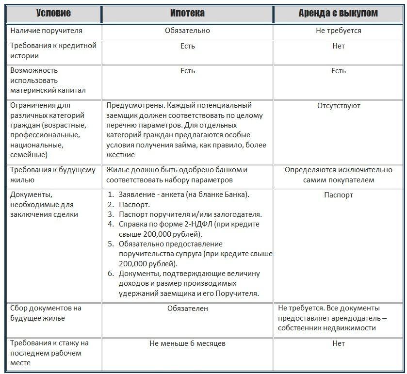Договор аренды нежилого помещения с правом выкупа в последующем: образец документа, его отличия от похожих соглашений, а также рекомендации по заключению