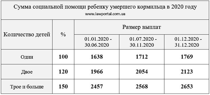 Документы для малообеспеченной семьи 2020 москва